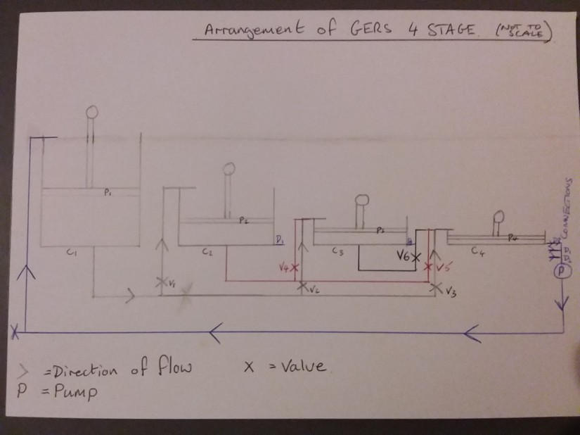 Gravitational Energy Recovery System(GERS)